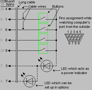 Winamp remote control schema